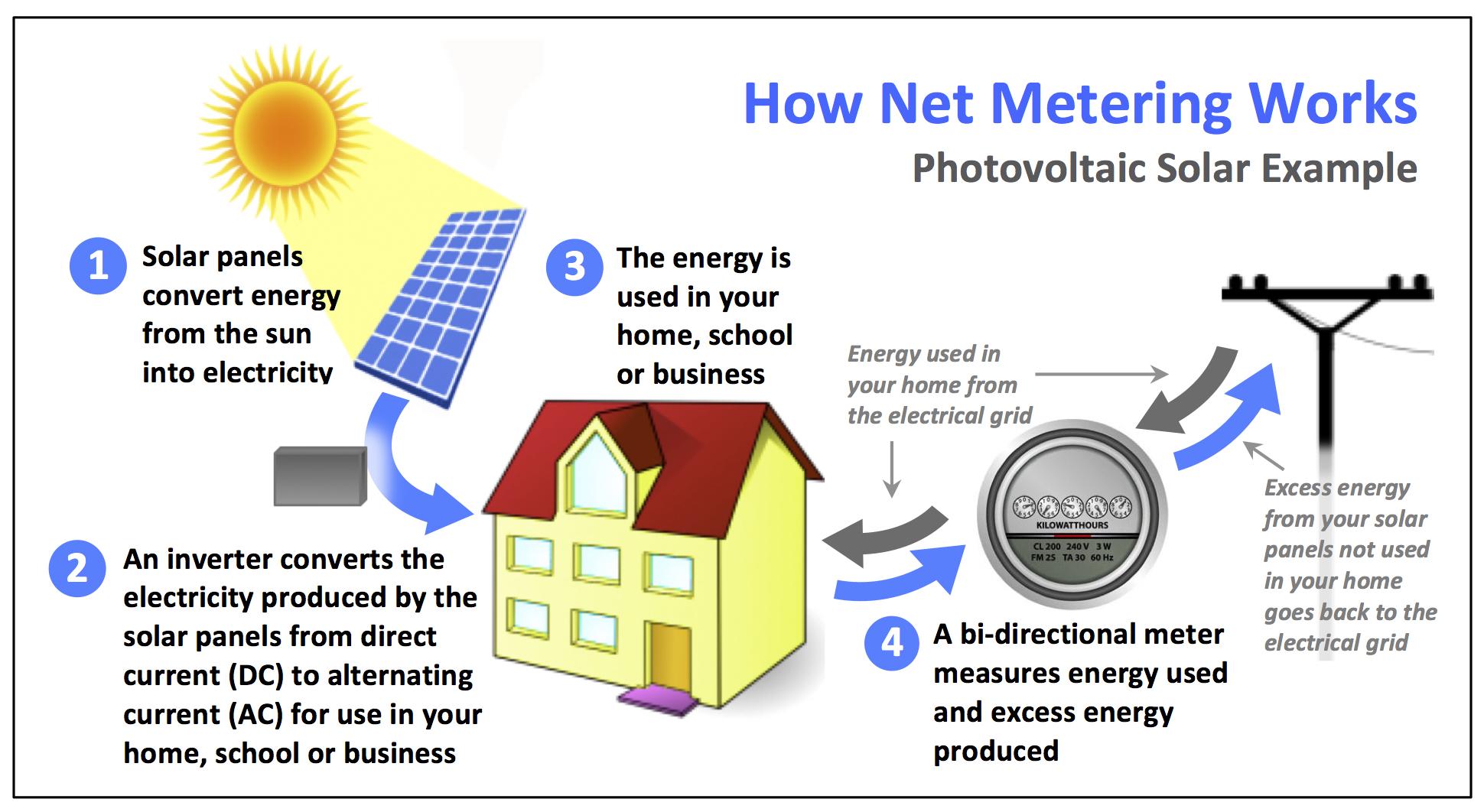 Solarnet