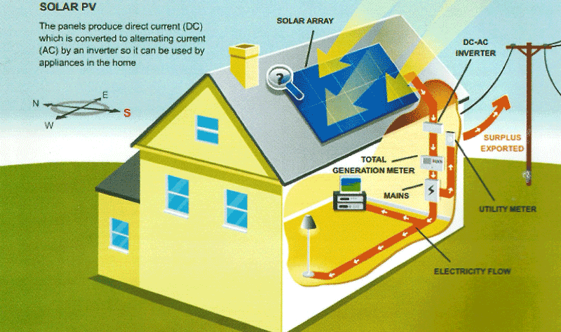 Solar On Grid Power System To Create Your Own Electricity